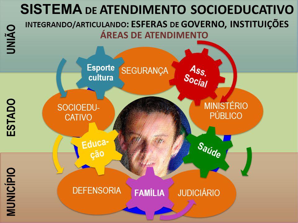 INTEGRANDO/ARTICULANDO: ESFERAS DE GOVERNO, INSTITUIÇÕES