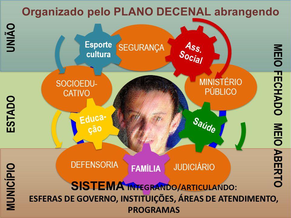 ESFERAS DE GOVERNO, INSTITUIÇÕES, ÁREAS DE ATENDIMENTO,