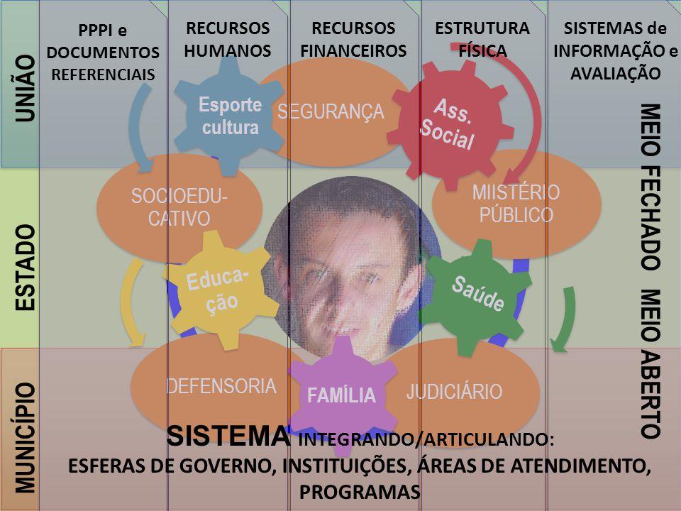 SISTEMA INTEGRANDO/ARTICULANDO: