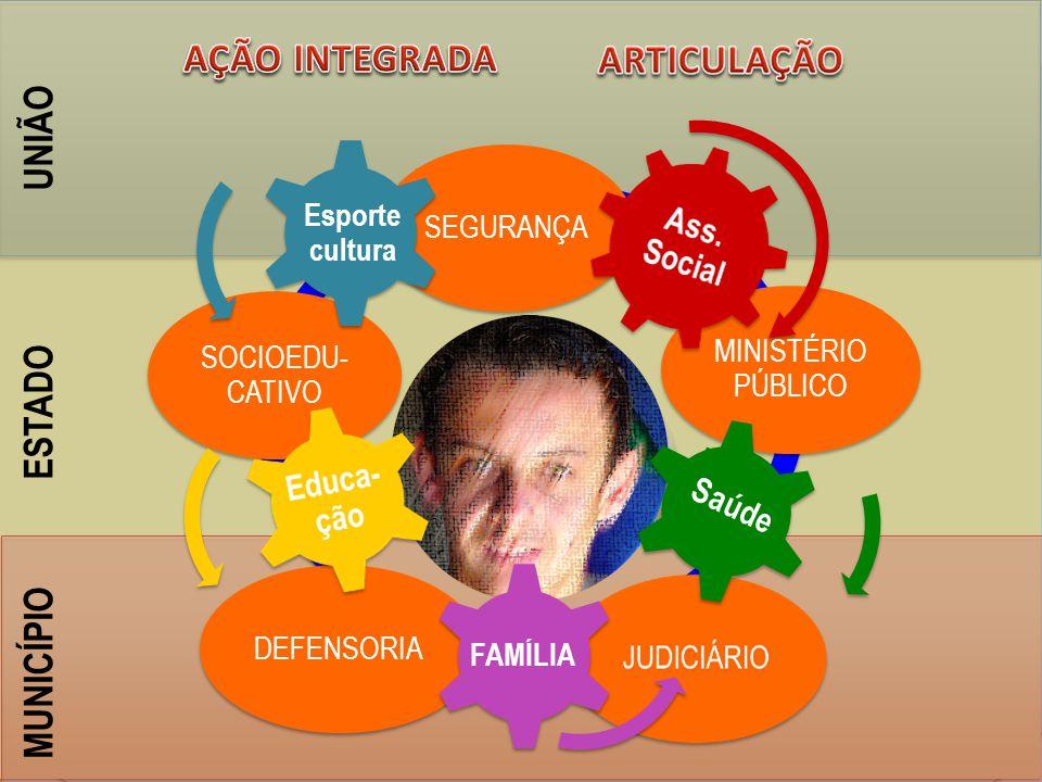 UNIÃO ESTADO MUNICÍPIO