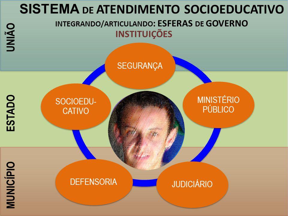 INTEGRANDO/ARTICULANDO: ESFERAS DE GOVERNO
