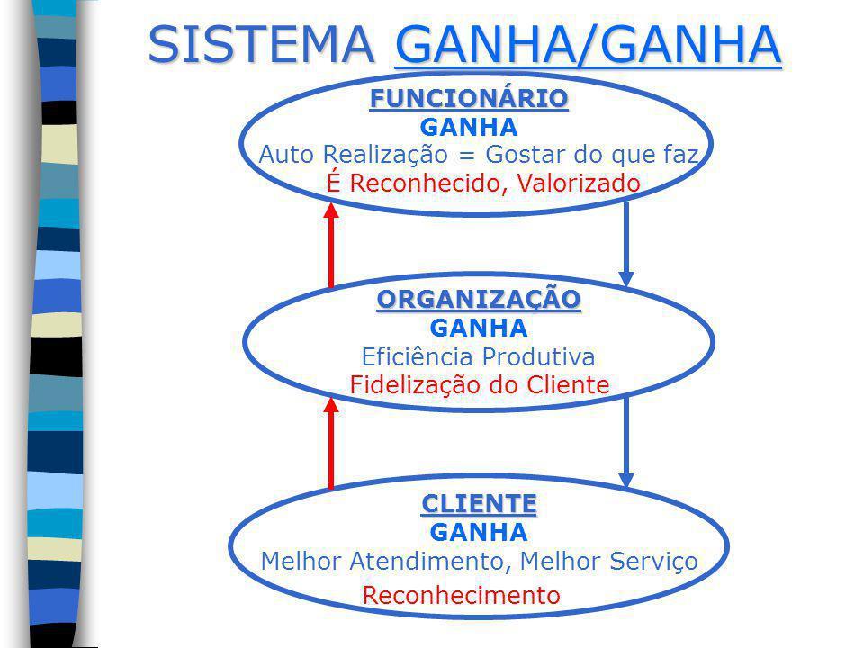 SISTEMA GANHA/GANHA FUNCIONÁRIO GANHA