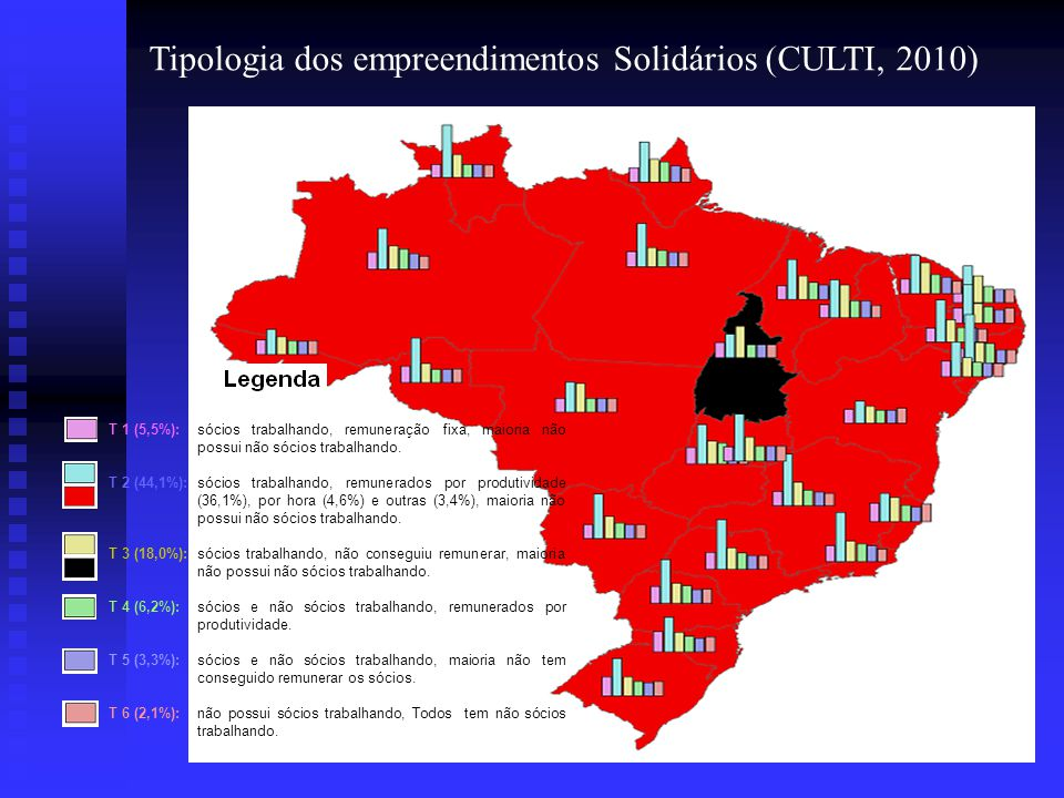 Tipologia dos Empreendimentos Econômicos Solidários (CULTI; 2010)