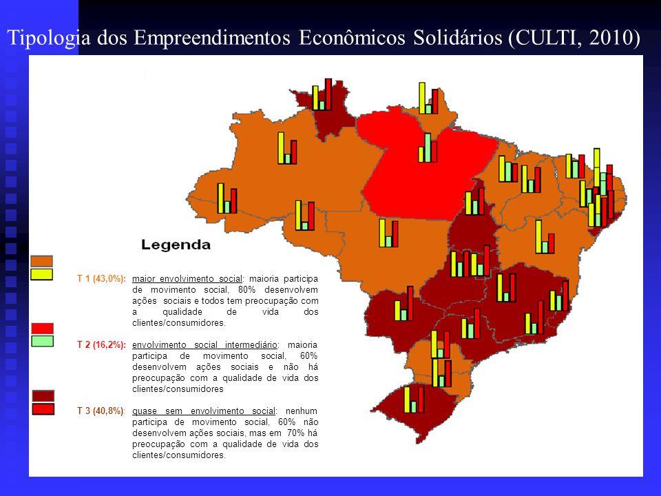 Tipologia dos empreendimentos Solidários (CULTI, 2010)