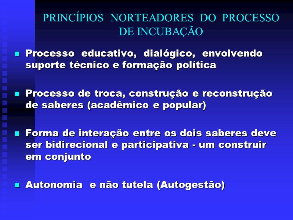 METODOLOGIA DE TRABALHO NA INCUBADORA