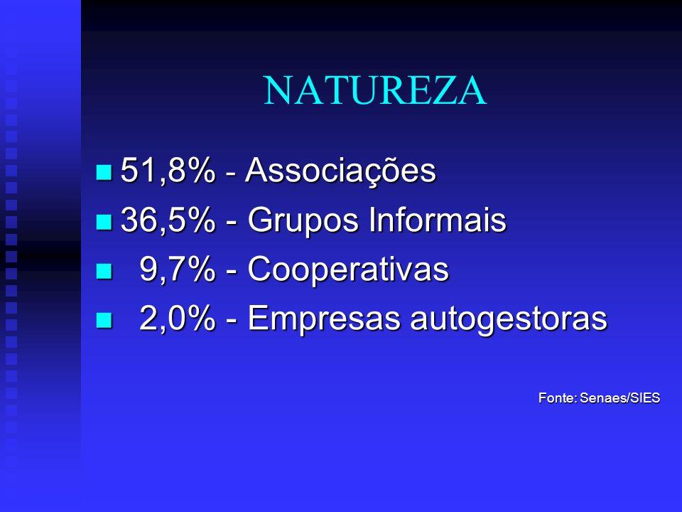 DIMENSÃO Sistema Nacional de Informações em Economia Solidária-SIES: