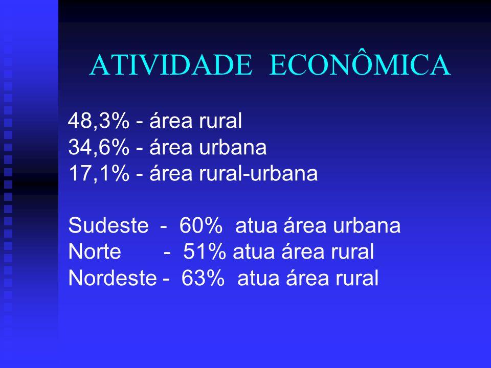 NATUREZA 51,8% - Associações 36,5% - Grupos Informais