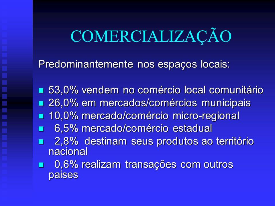 ATIVIDADE ECONÔMICA 48,3% - área rural 34,6% - área urbana