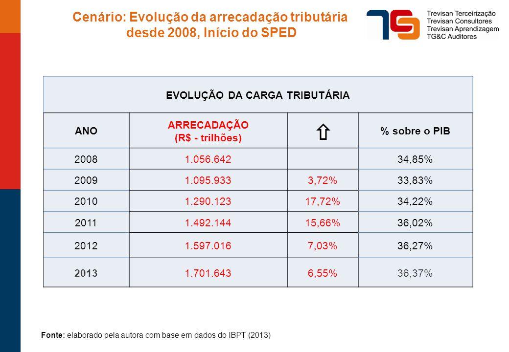 Cenário: Evolução da arrecadação tributária desde 2008, Início do SPED