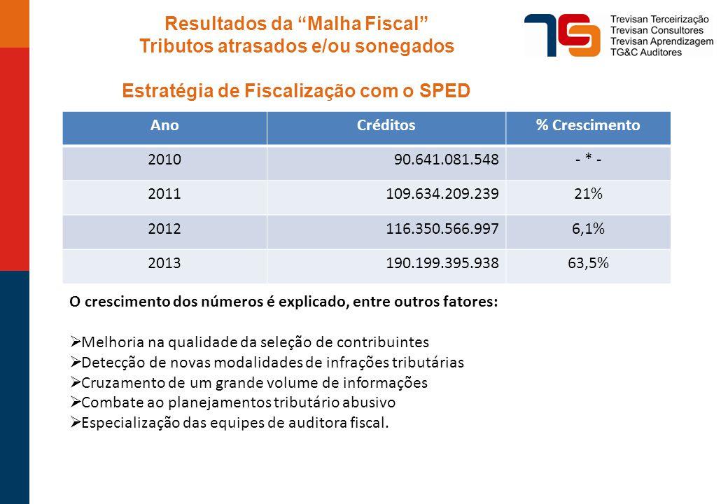 Resultados da Malha Fiscal Tributos atrasados e/ou sonegados
