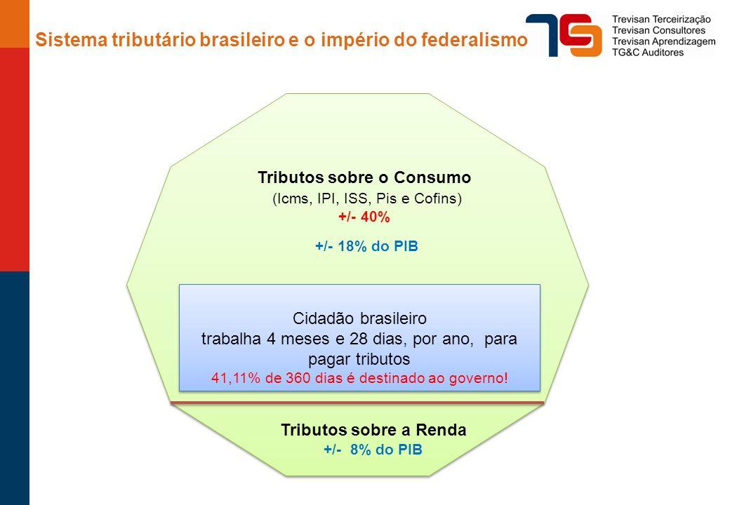 Tributos sobre o Consumo
