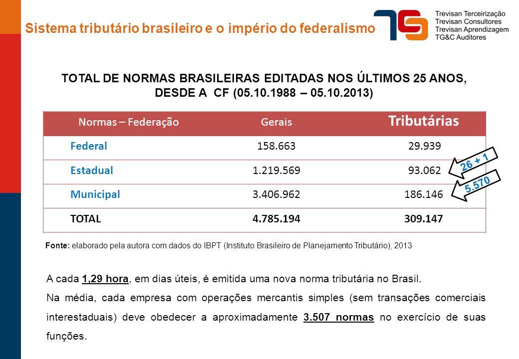 Tributárias Sistema tributário brasileiro e o império do federalismo