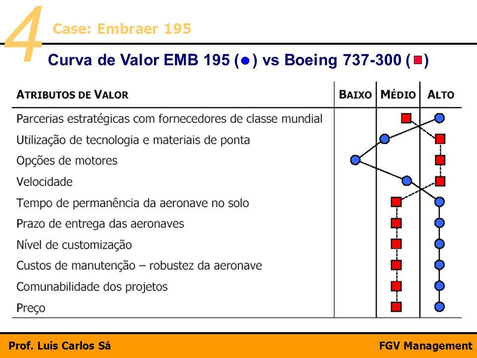 Curva de Valor EMB 195 ( ) vs Boeing 737-300 ( )