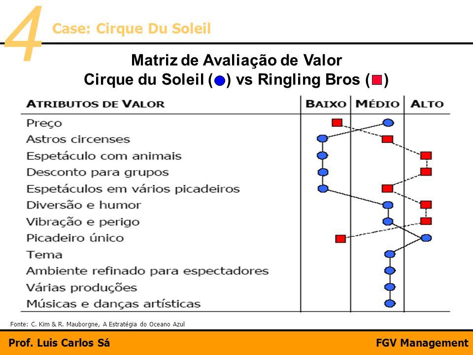Matriz de Avaliação de Valor Cirque du Soleil ( ) vs Ringling Bros ( )