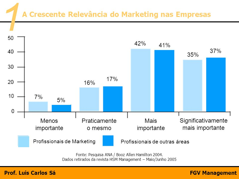 1 A Crescente Relevância do Marketing nas Empresas Menos importante