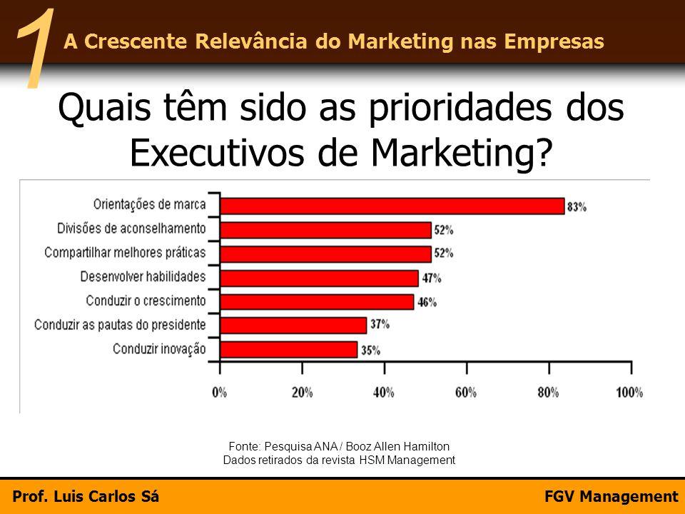 1 Quais têm sido as prioridades dos Executivos de Marketing