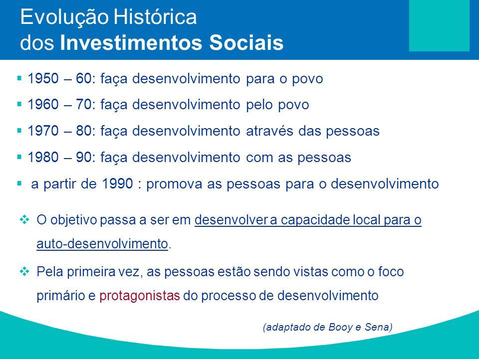 Evolução Histórica dos Investimentos Sociais