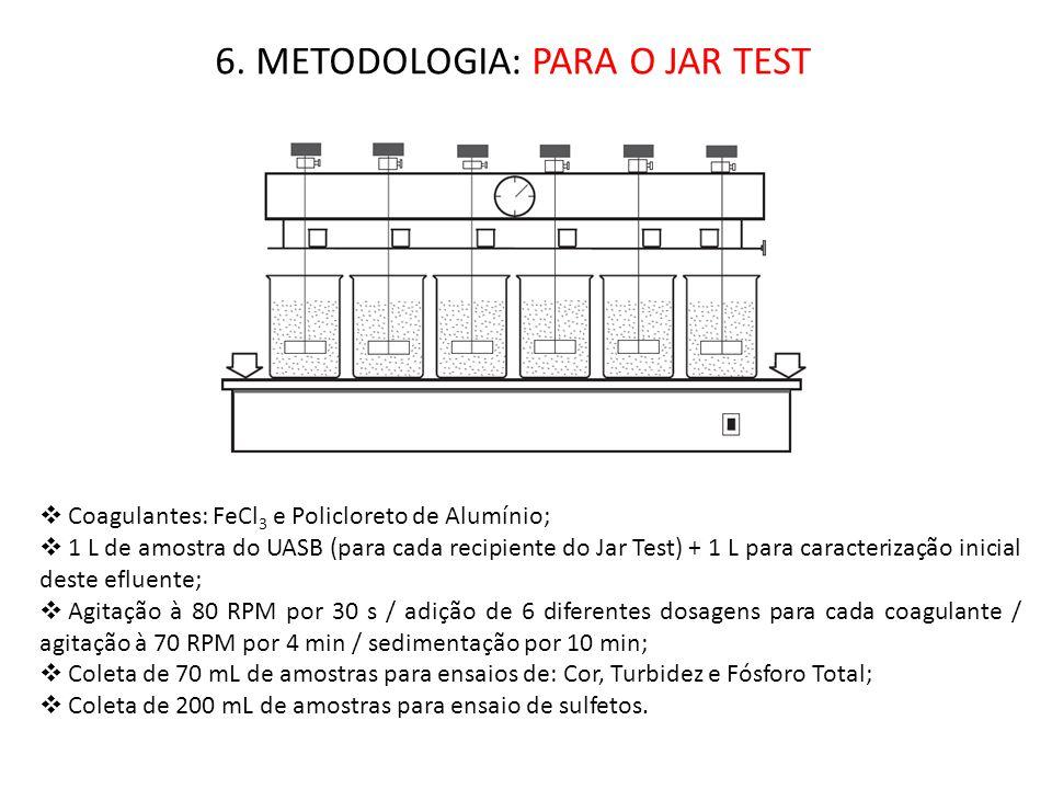 6. METODOLOGIA: PARA O JAR TEST