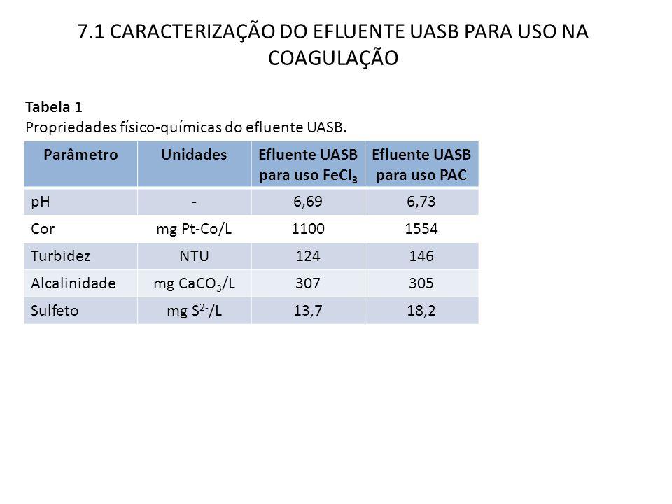 Efluente UASB para uso FeCl3 Efluente UASB para uso PAC