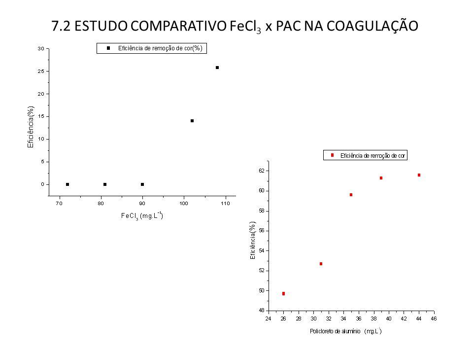 7.2 ESTUDO COMPARATIVO FeCl3 x PAC NA COAGULAÇÃO