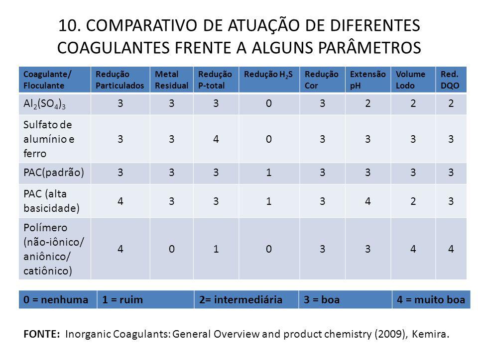 10. COMPARATIVO DE ATUAÇÃO DE DIFERENTES COAGULANTES FRENTE A ALGUNS PARÂMETROS