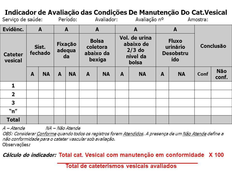 Indicador de Avaliação das Condições De Manutenção Do Cat.Vesical