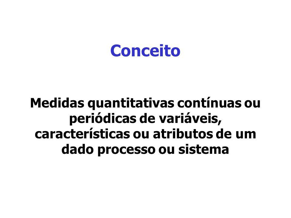 Conceito Medidas quantitativas contínuas ou periódicas de variáveis, características ou atributos de um dado processo ou sistema.