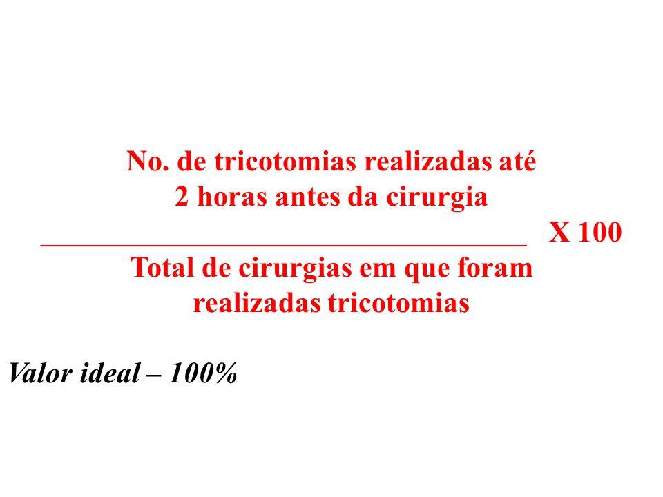 No. de tricotomias realizadas até 2 horas antes da cirurgia