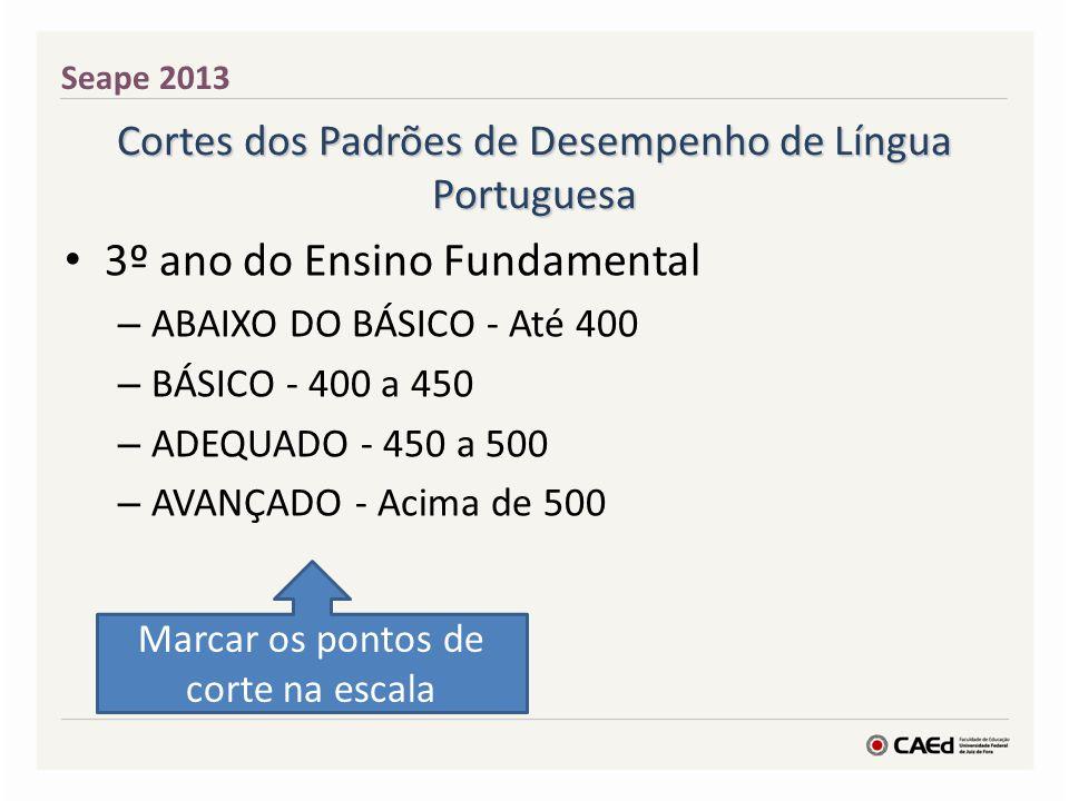 Cortes dos Padrões de Desempenho de Língua Portuguesa