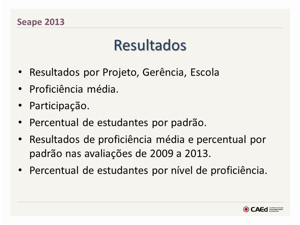 Resultados Resultados por Projeto, Gerência, Escola