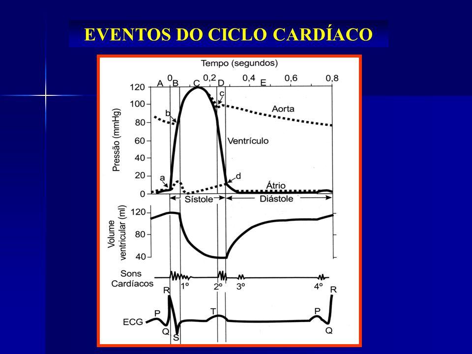 EVENTOS DO CICLO CARDÍACO