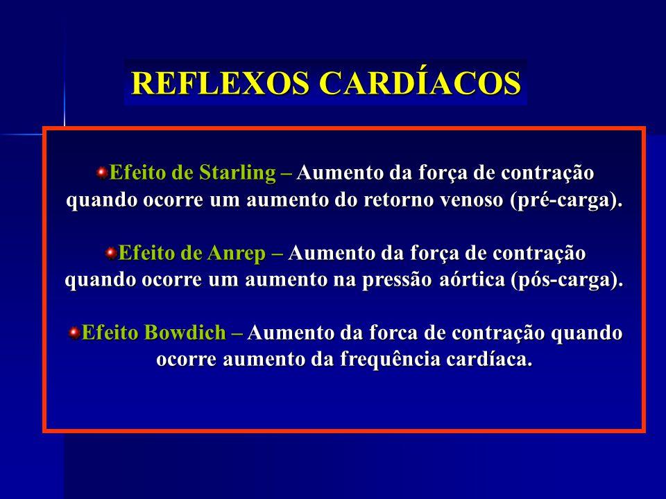 REFLEXOS CARDÍACOS Efeito de Starling – Aumento da força de contração