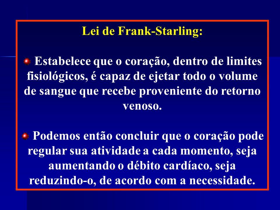 Lei de Frank-Starling: