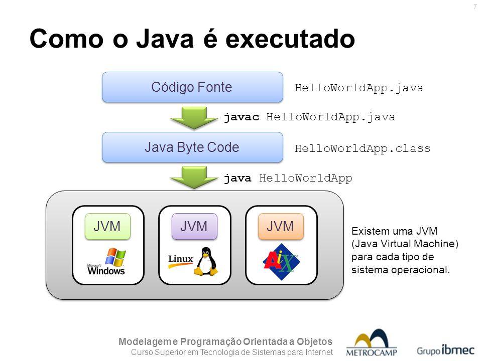 Como o Java é executado Código Fonte Java Byte Code JVM