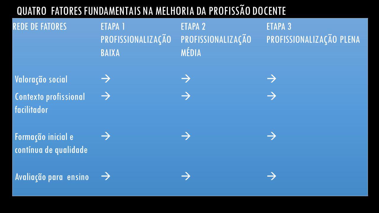QUATRO FATORES FUNDAMENTAIS NA MELHORIA DA PROFISSÃO DOCENTE