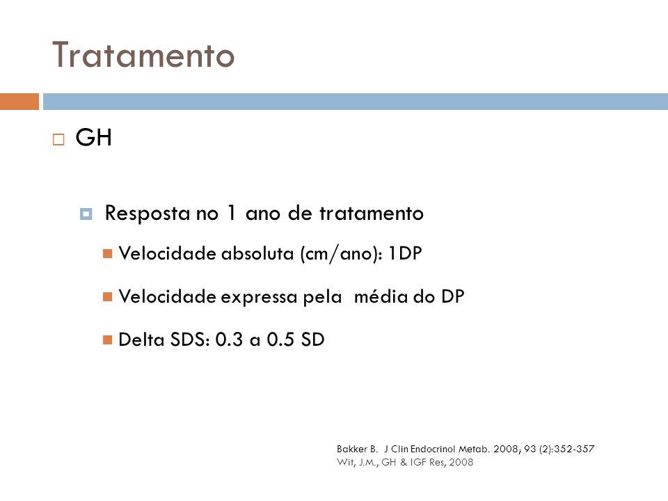 Tratamento GH Resposta no 1 ano de tratamento