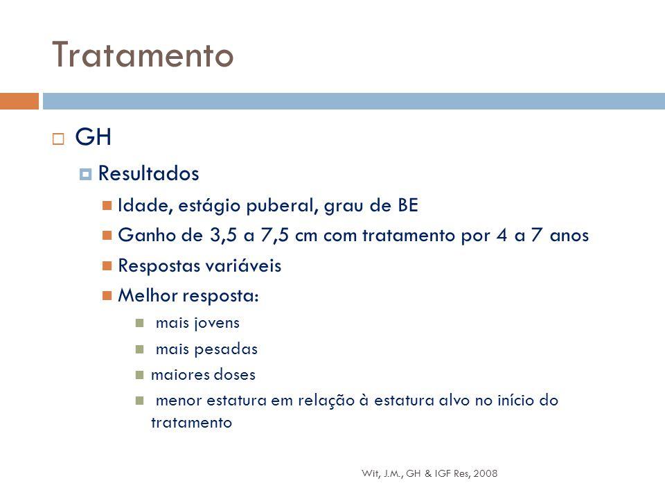 Tratamento GH Resultados Idade, estágio puberal, grau de BE