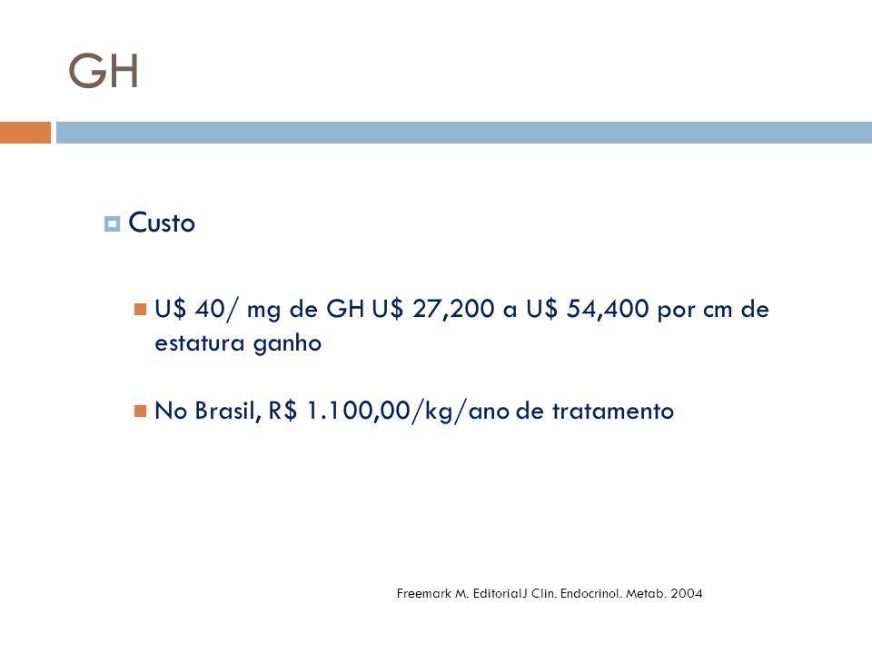GH Custo. U$ 40/ mg de GH U$ 27,200 a U$ 54,400 por cm de estatura ganho. No Brasil, R$ 1.100,00/kg/ano de tratamento.