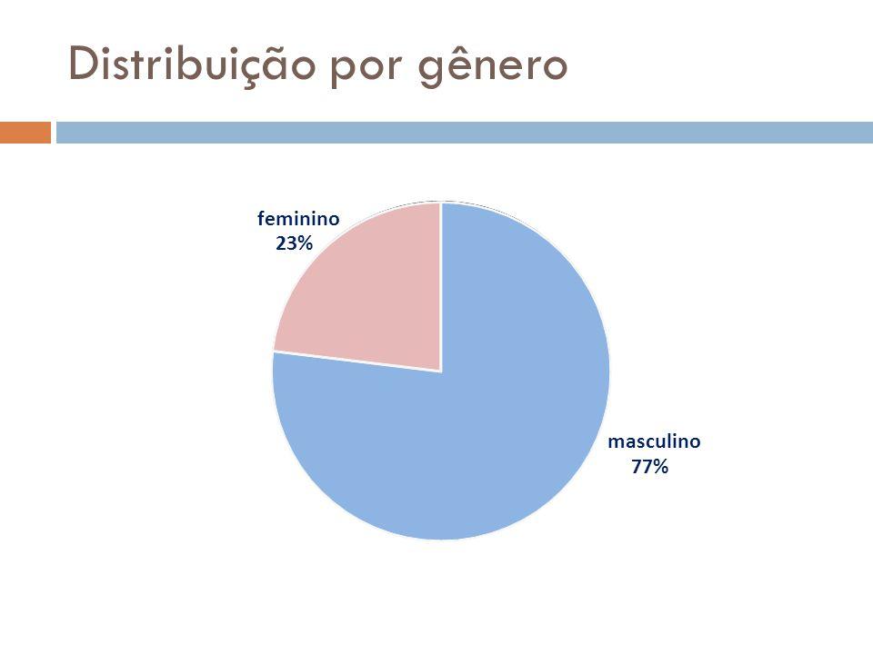 Distribuição por gênero