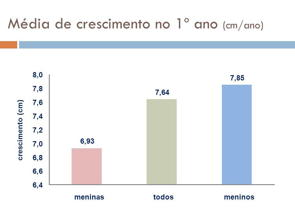 Média de crescimento no 1º ano (cm/ano)