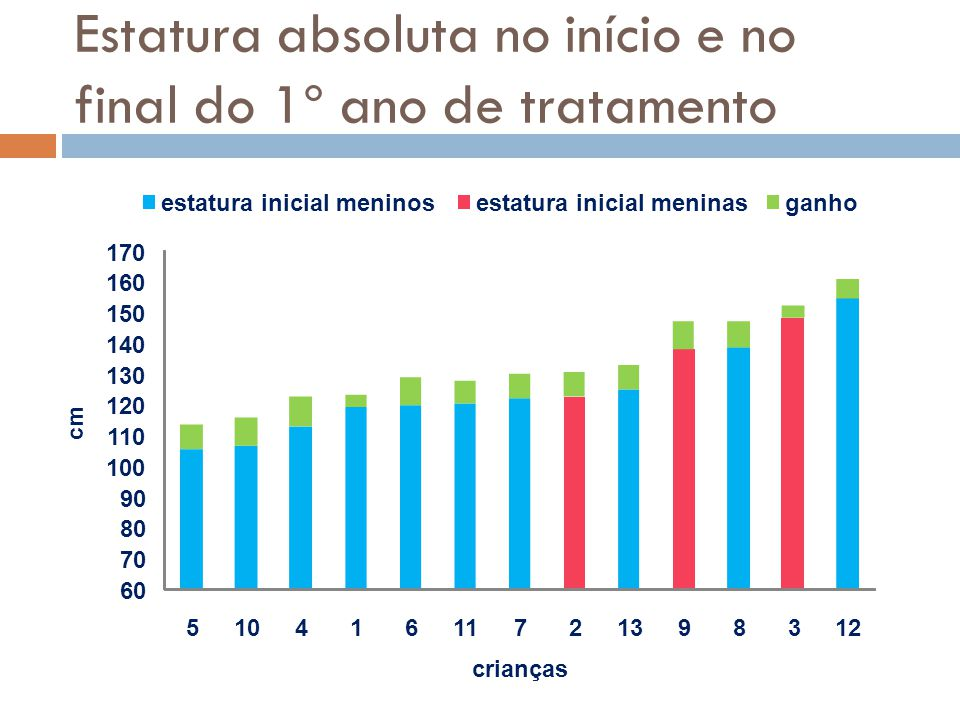 Estatura absoluta no início e no final do 1º ano de tratamento