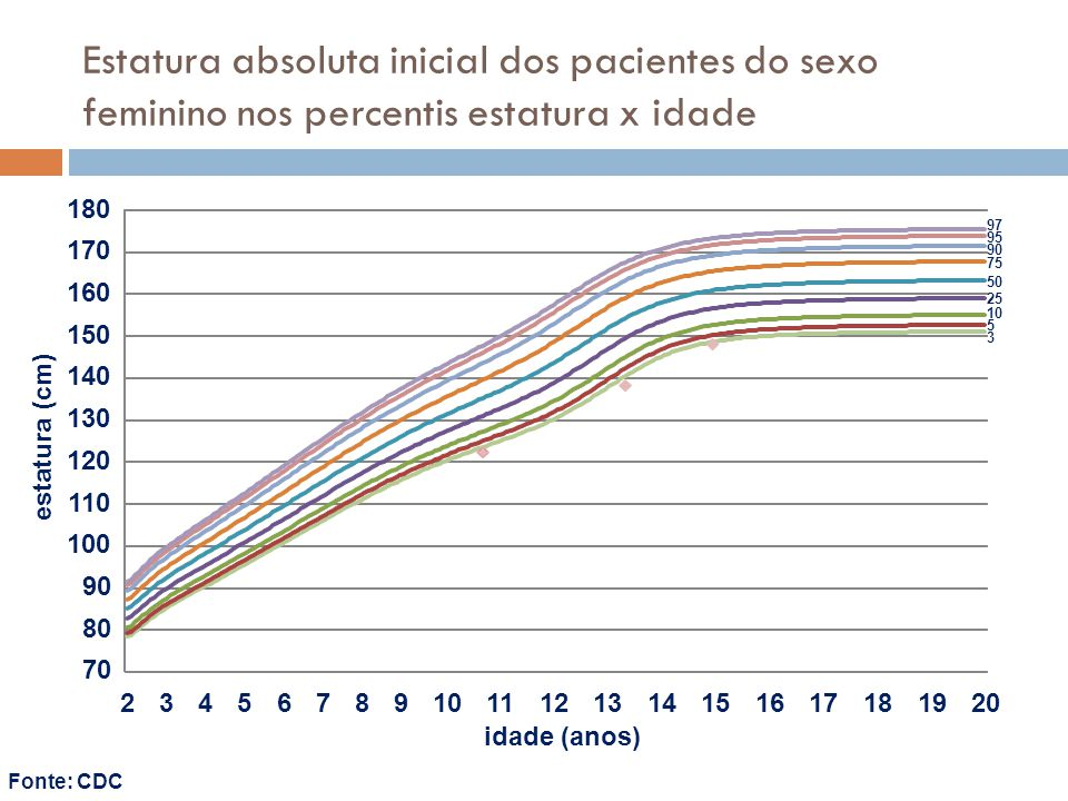 Estatura absoluta inicial dos pacientes do sexo feminino nos percentis estatura x idade