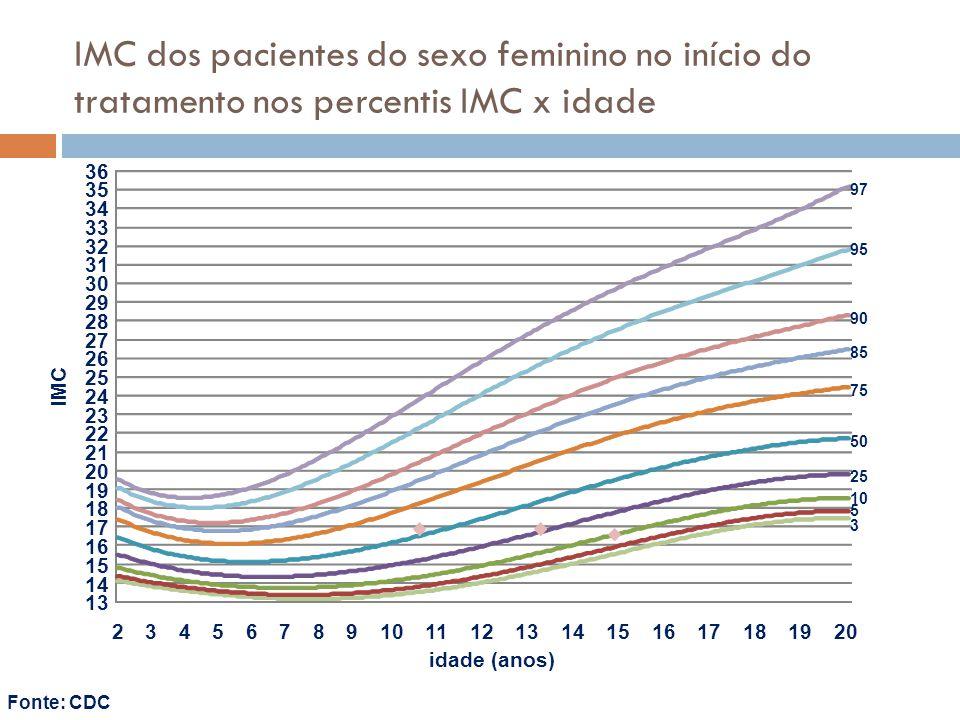 IMC dos pacientes do sexo feminino no início do tratamento nos percentis IMC x idade