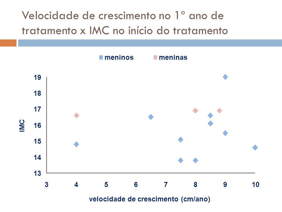 Velocidade de crescimento no 1º ano de tratamento x IMC no início do tratamento