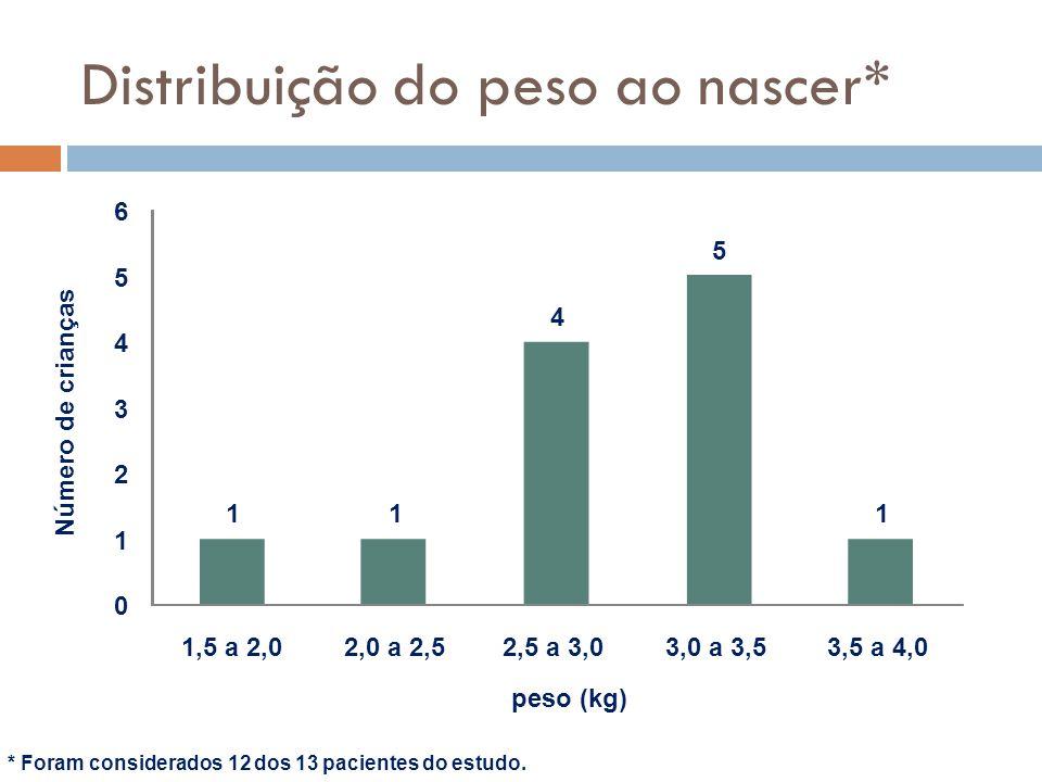 Distribuição do peso ao nascer*