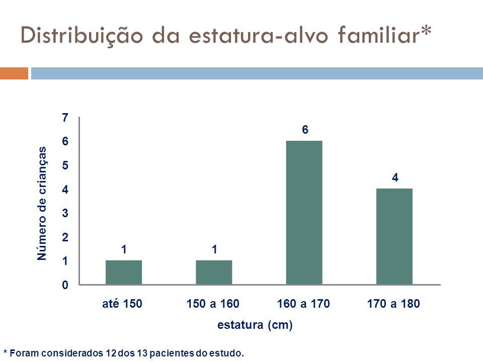 Distribuição da estatura-alvo familiar*