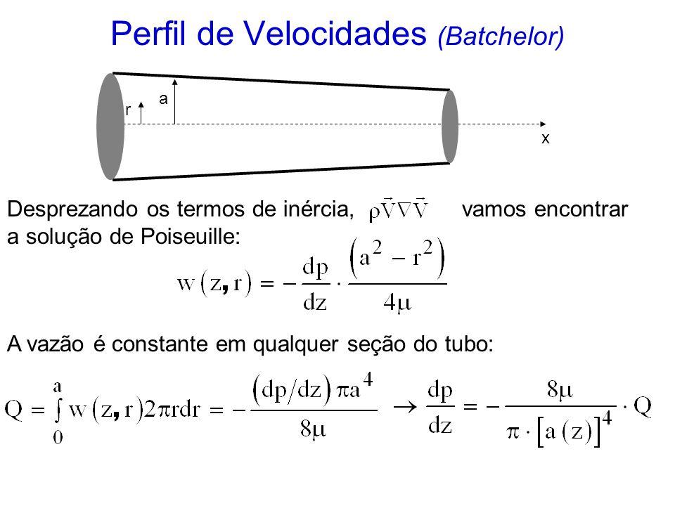 Perfil de Velocidades (Batchelor)