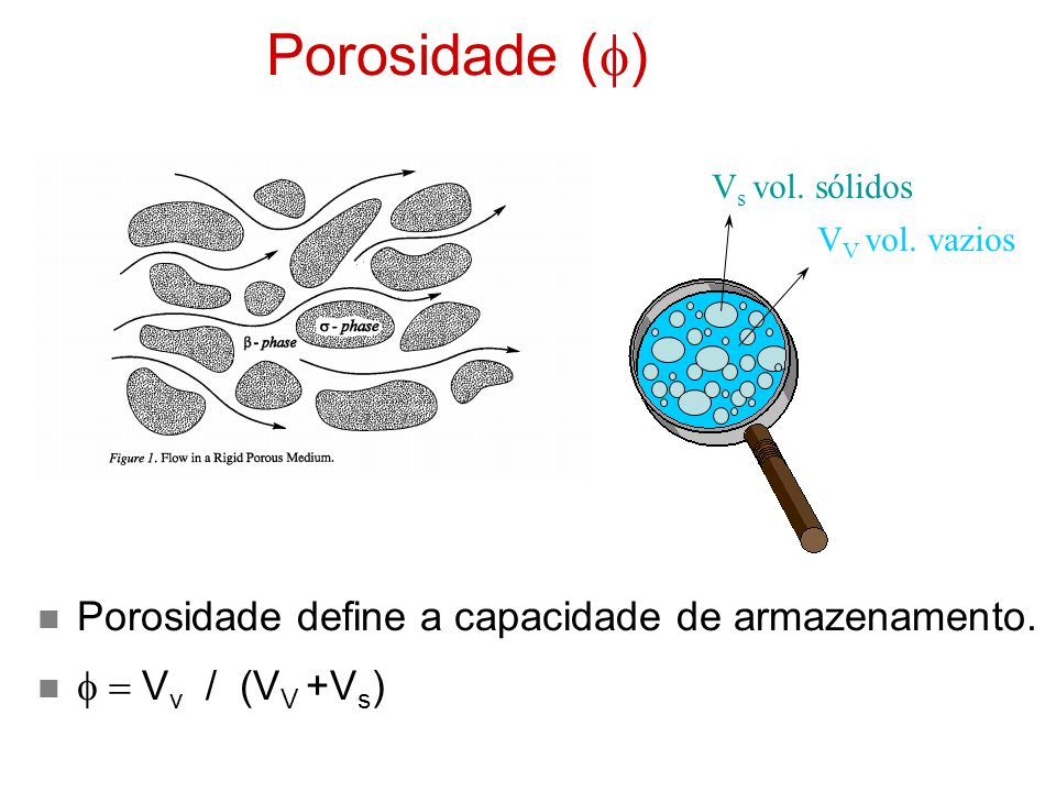 Porosidade (f) Porosidade define a capacidade de armazenamento.