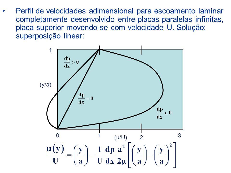 Perfil de velocidades adimensional para escoamento laminar completamente desenvolvido entre placas paralelas infinitas, placa superior movendo-se com velocidade U. Solução: superposição linear: