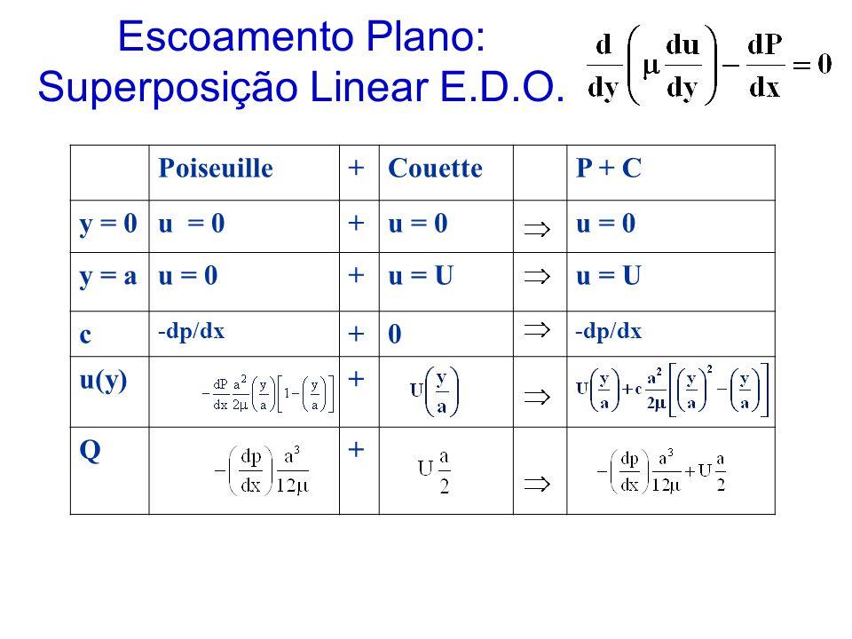 Escoamento Plano: Superposição Linear E.D.O.